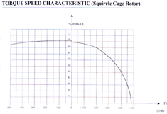 Cable Reeling Drum Motors Graph